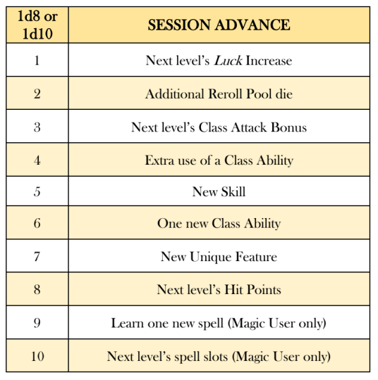Random Session Advances Table
